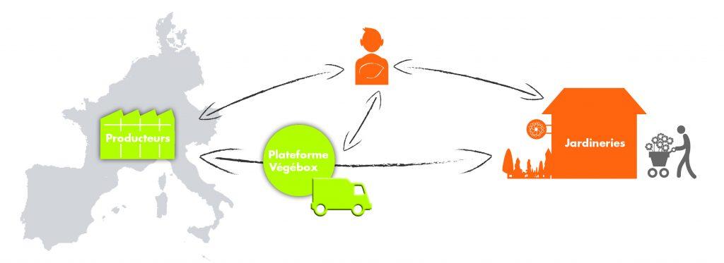 Shema-portail-Vegebox copie